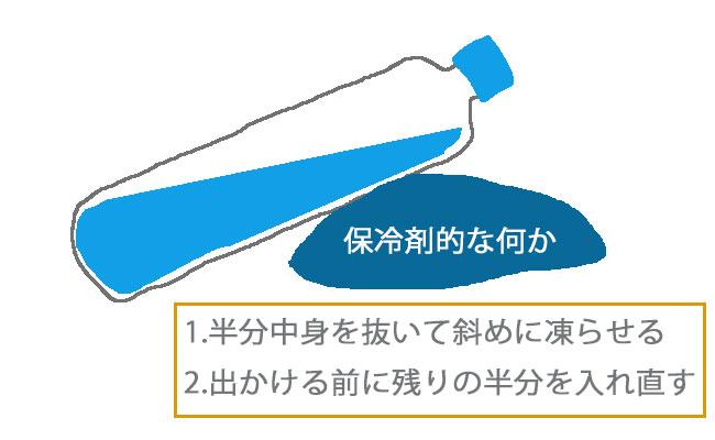 ペットボトル 凍らせ方 図 画像